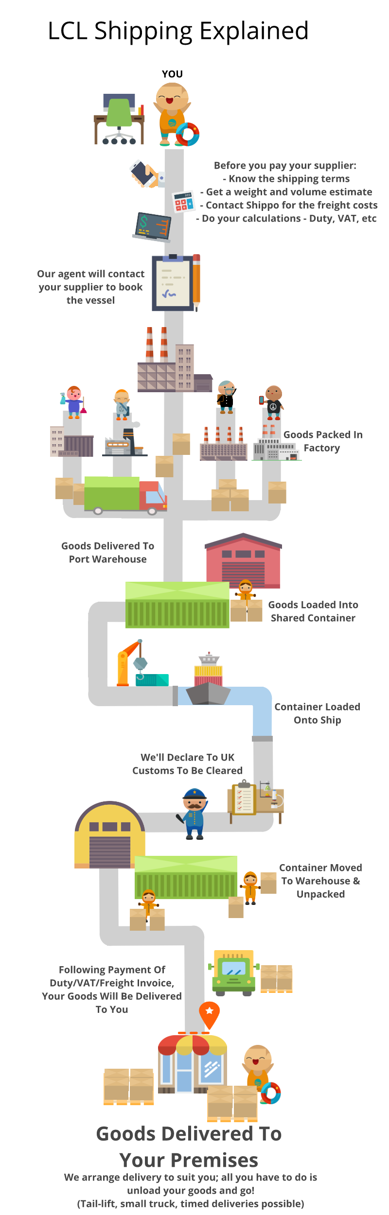 LCL shipping Step-By-Step Explainer INFOGRAPHIC
