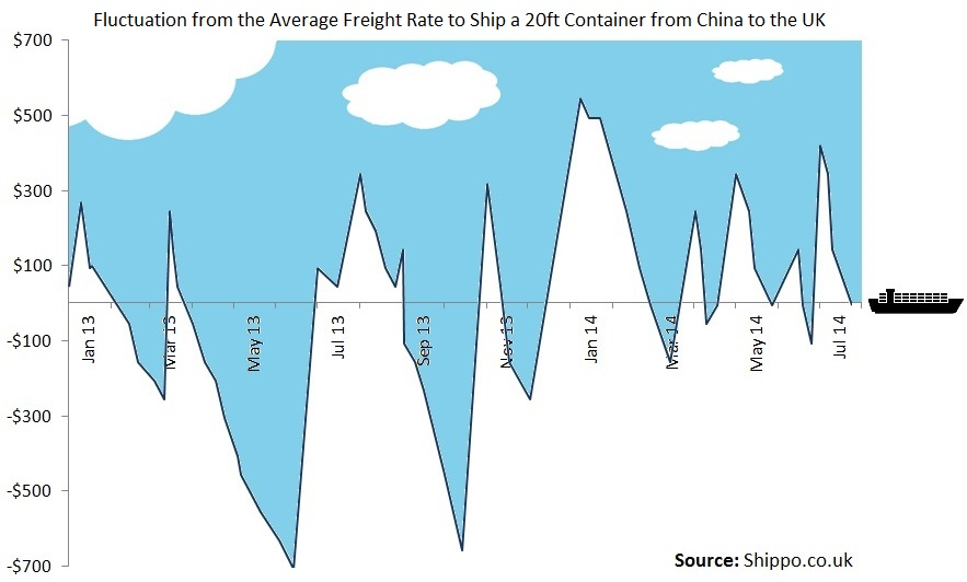 sea-freight-rate-fluctuations-2013-14-2