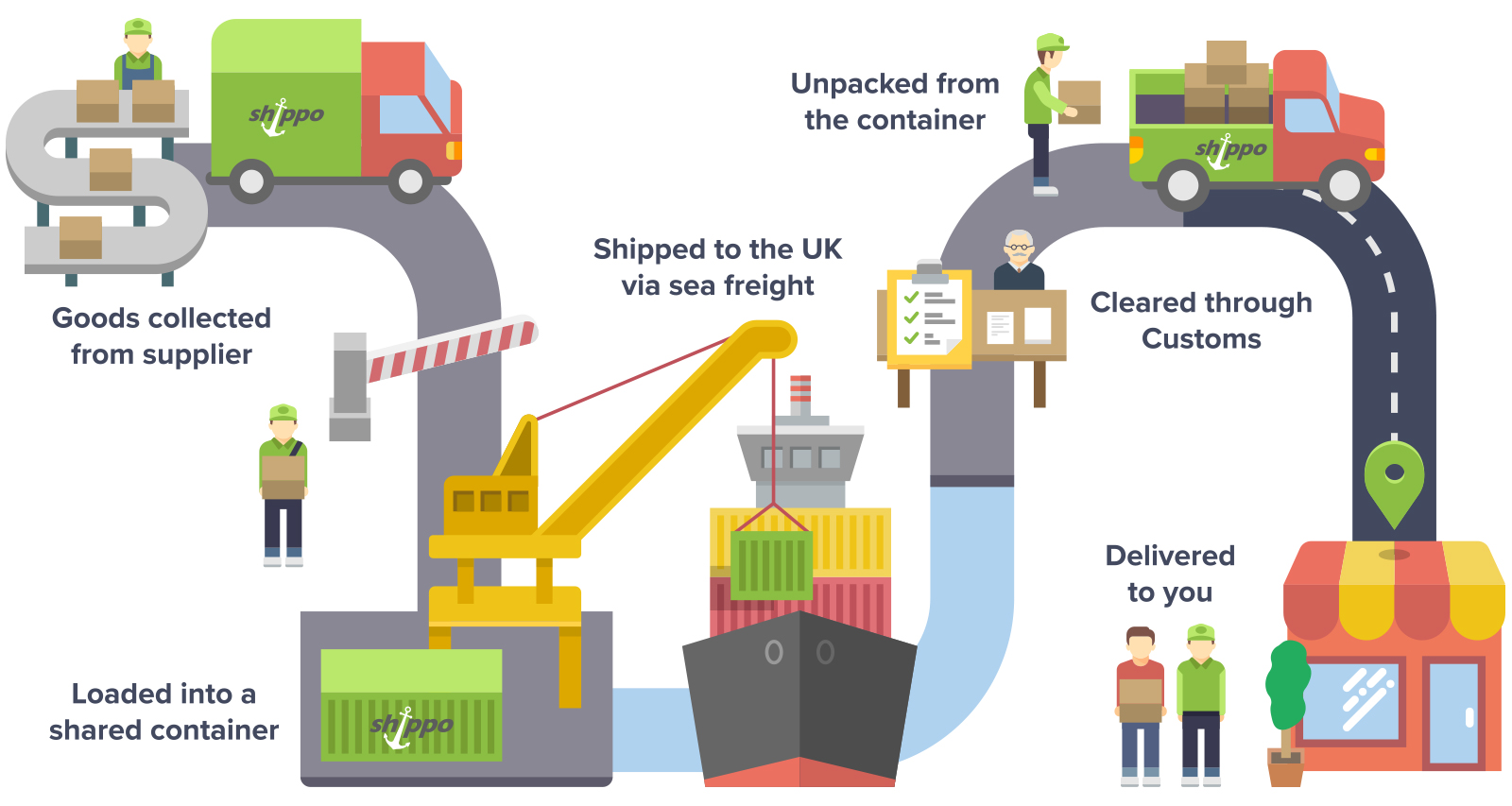 Shipping Process on lcl diagram