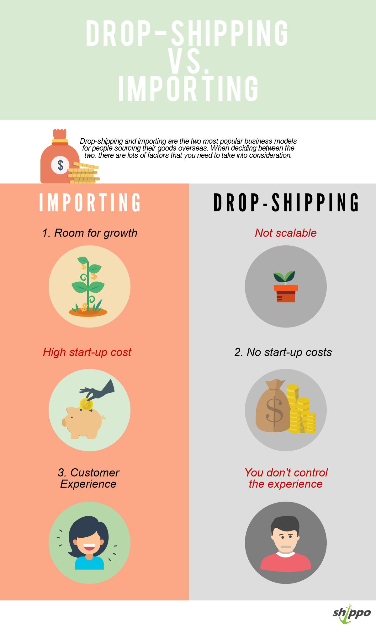 How To Sell On Ebay Make Money Dropshipping Vs Importing Melvin Degiorgio Photography