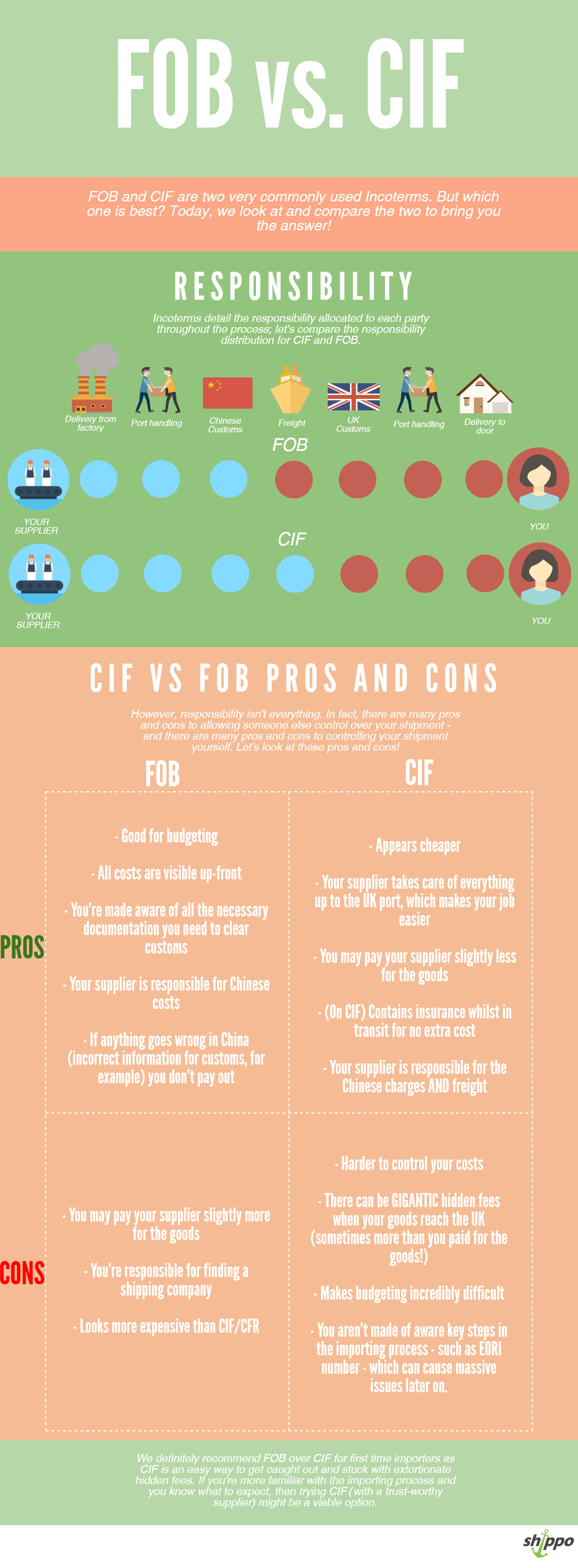 CIF vs FOB Pros and Cons