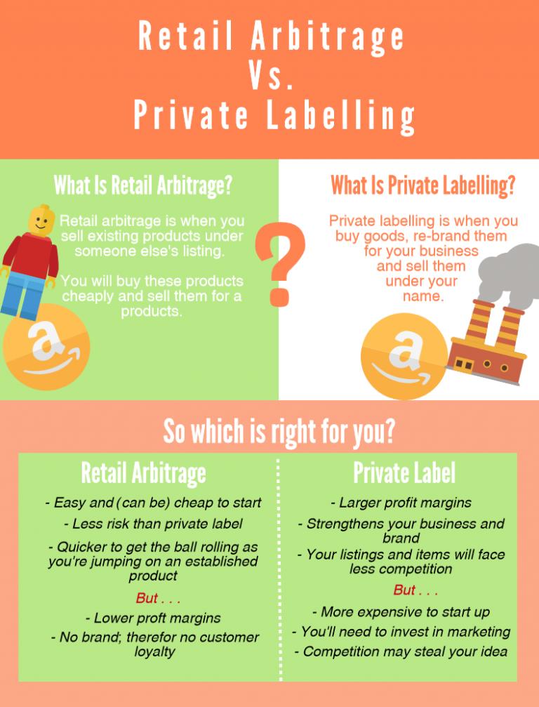 Retail Arbitrage vs  Selling Private Label On Amazon - Shippo