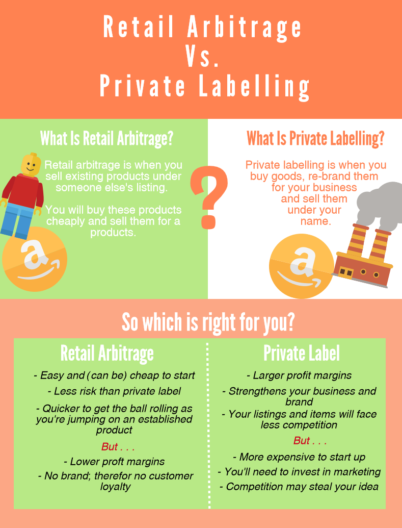 Retail Arbitrage vs. Private Labelling INFOGRAPHIC