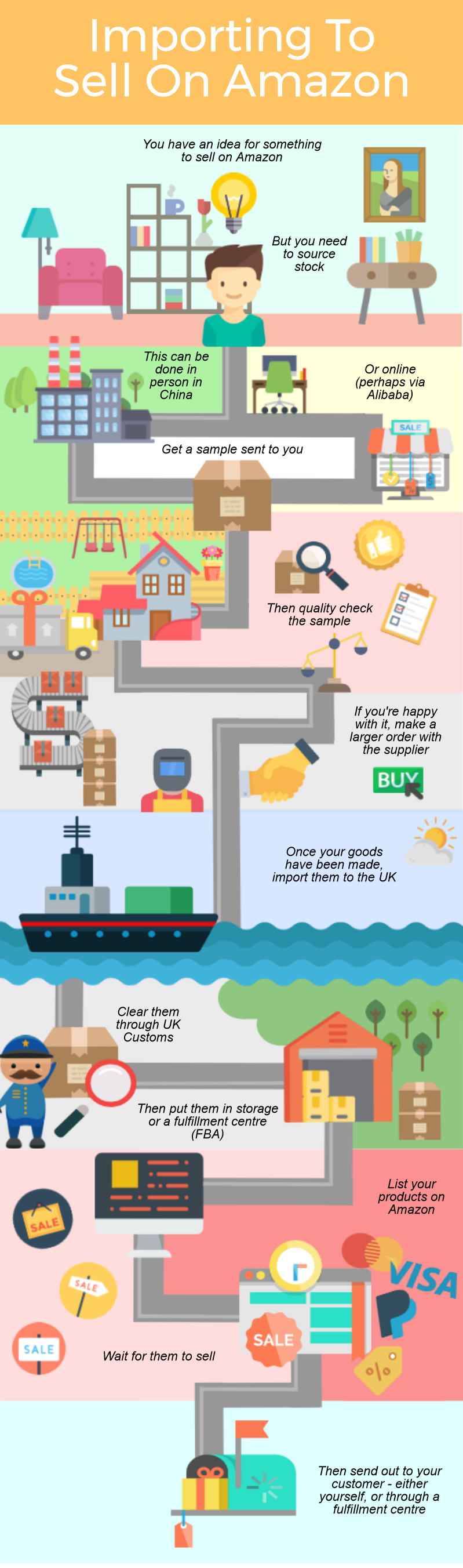 Importing From China To Sell On Amazon Infographic