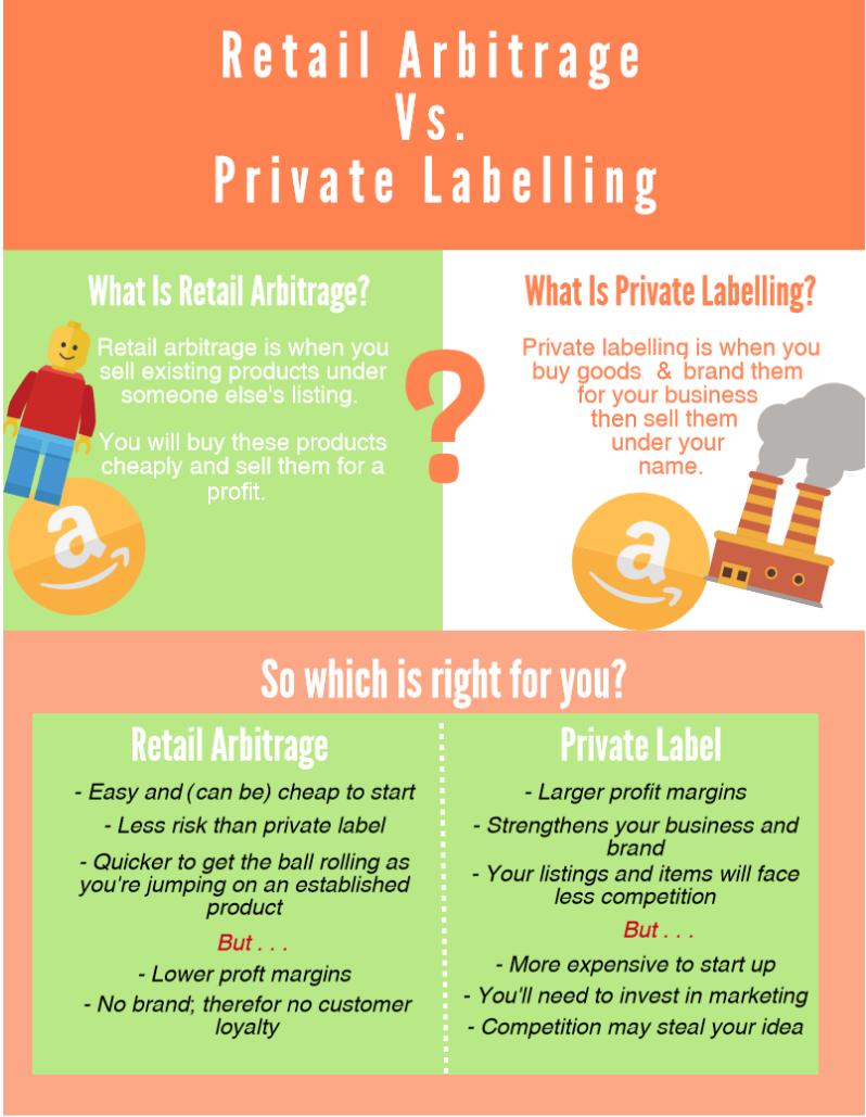 Retail Arbitrage vs Private Labelling Infographic