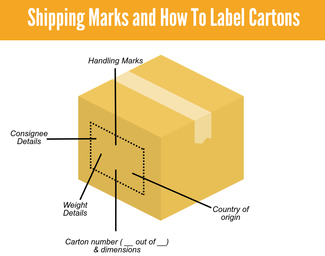 Shipping Marks and Where They Need To Be On Cartons