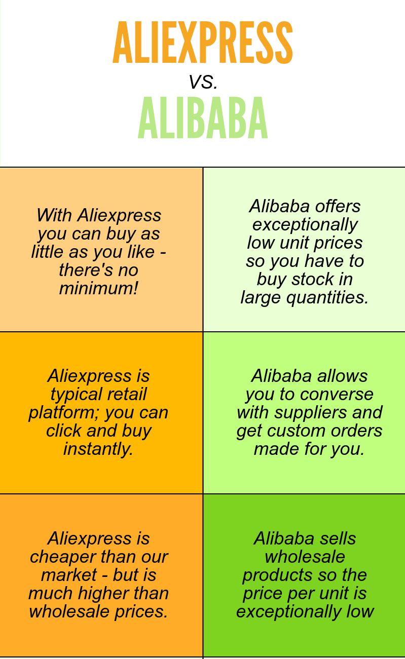 Alibaba, Aliexpress & Alibaba Wholesale Compared - Which ... Aliexpress