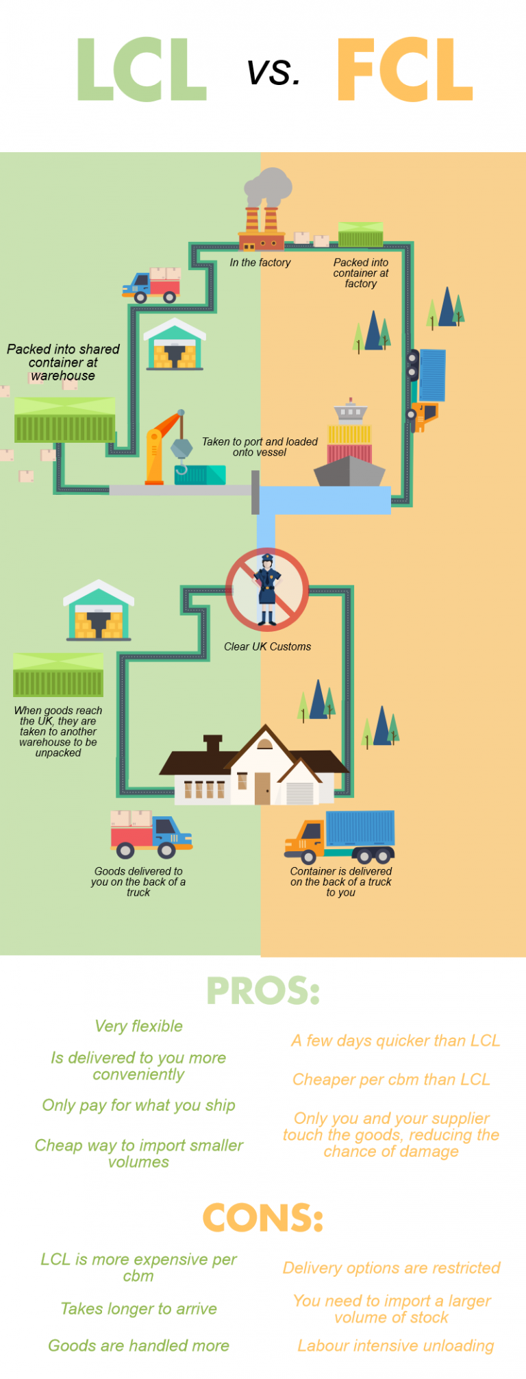 When Should You Use LCL or FCL? Infographic